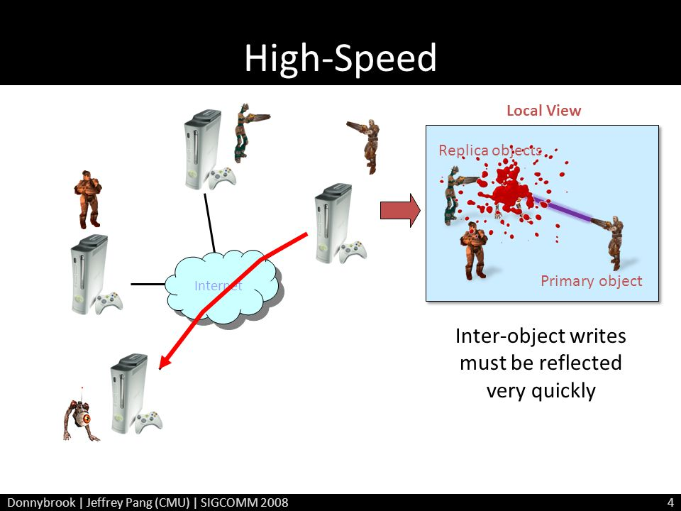 High-Speed Internet Local View Inter-object writes must be reflected very quickly Primary object Replica objects Donnybrook | Jeffrey Pang (CMU) | SIG
