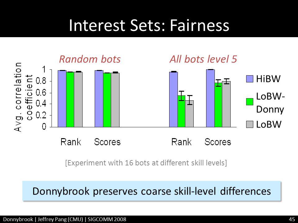 Interest Sets: Fairness Random botsAll bots level 5 HiBW LoBW- Donny LoBW Donnybrook preserves coarse skill-level differences [Experiment with 16 bots at different skill levels] Donnybrook | Jeffrey Pang (CMU) | SIGCOMM 200845