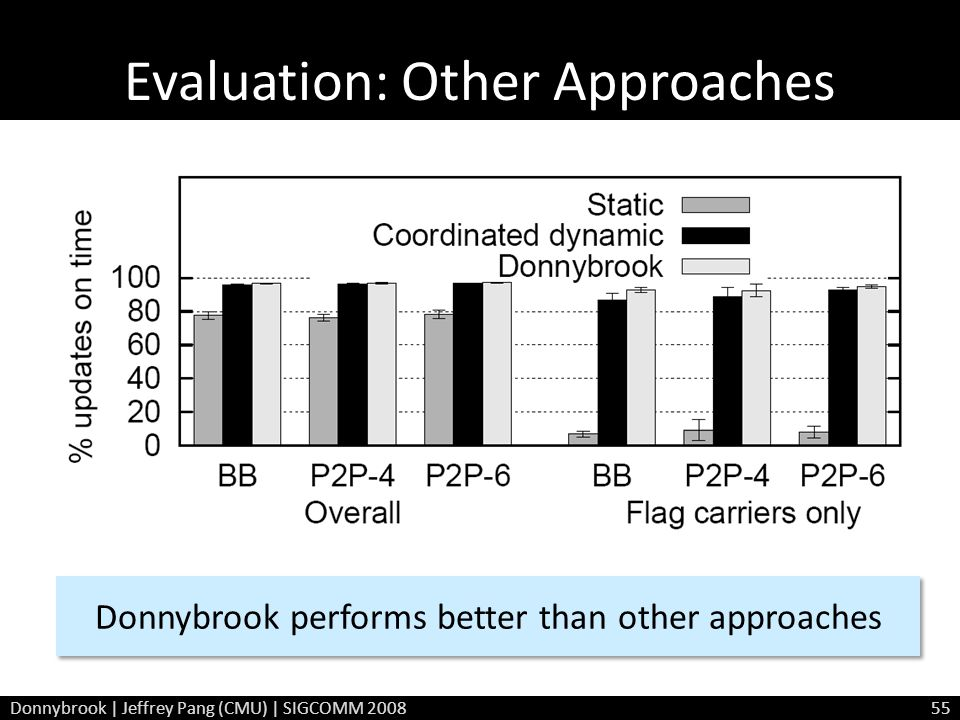 Evaluation: Other Approaches Donnybrook performs better than other approaches Donnybrook | Jeffrey Pang (CMU) | SIGCOMM 200855