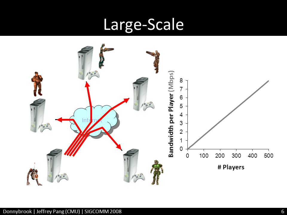Large-Scale Internet Donnybrook | Jeffrey Pang (CMU) | SIGCOMM 20086 Bandwidth per Player (Mbps)
