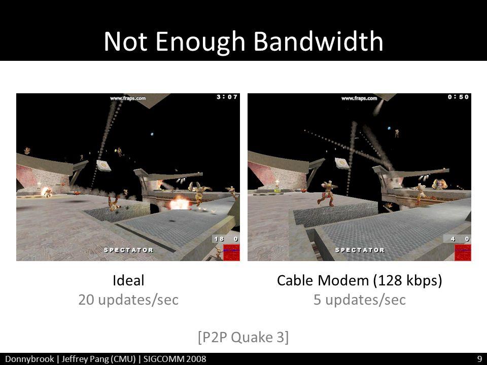 Not Enough Bandwidth Ideal 20 updates/sec Cable Modem (128 kbps) 5 updates/sec [P2P Quake 3] Donnybrook | Jeffrey Pang (CMU) | SIGCOMM 20089