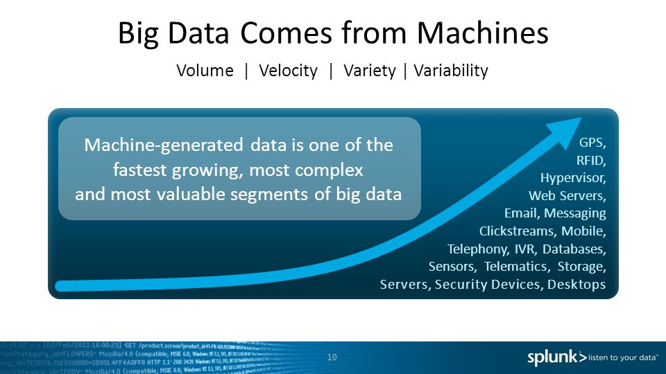 Big Data Comes from Machines Volume | Velocity | Variety | Variability GPS, RFID, Hypervisor, Web Servers, Email, Messaging Clickstreams, Mobile, Tele