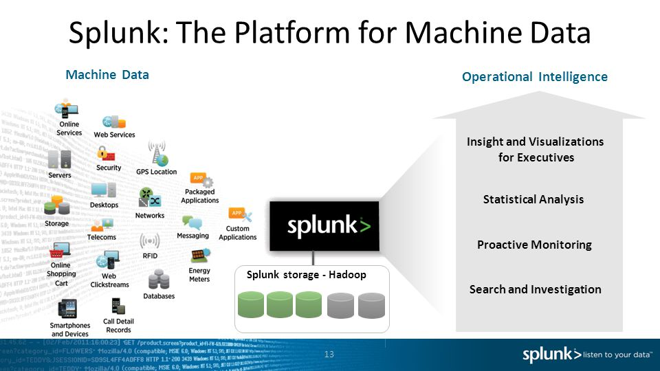 Splunk: The Platform for Machine Data 13 Insight and Visualizations for Executives Statistical Analysis Proactive Monitoring Search and Investigation