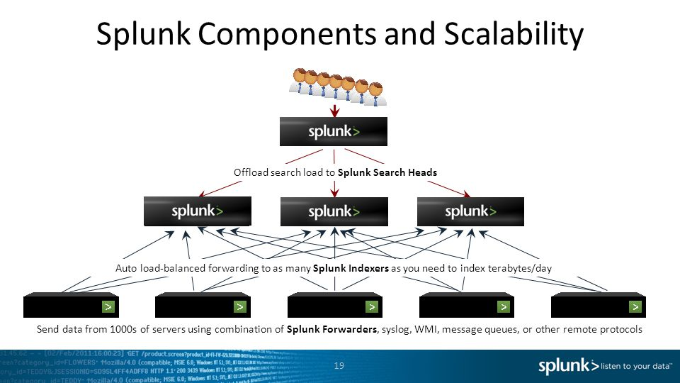 Splunk Components and Scalability Send data from 1000s of servers using combination of Splunk Forwarders, syslog, WMI, message queues, or other remote
