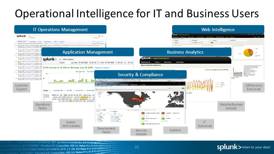 Operational Intelligence for IT and Business Users Web Intelligence Application Management Business Analytics Security & Compliance LOB Owners/ Execut