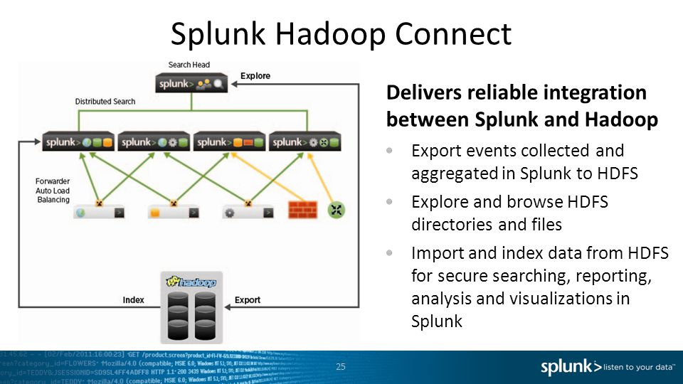 25 Splunk Hadoop Connect Delivers reliable integration between Splunk and Hadoop Export events collected and aggregated in Splunk to HDFS Explore and