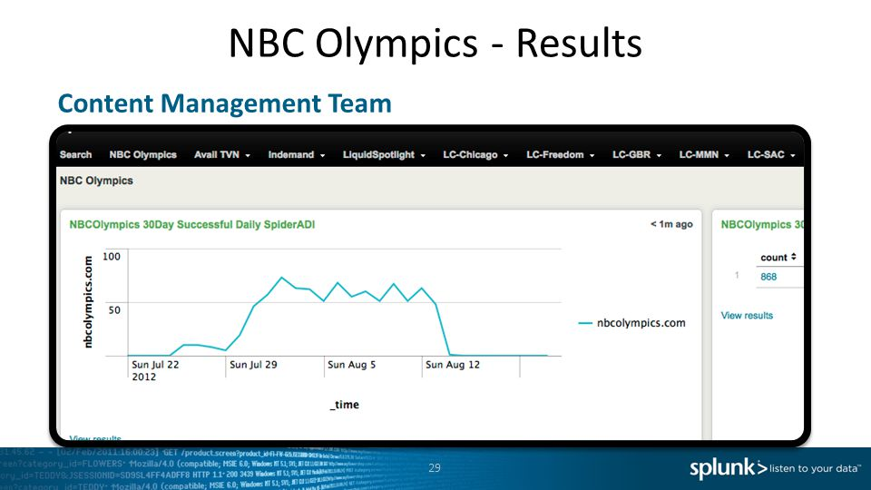 NBC Olympics - Results 29 Content Management Team