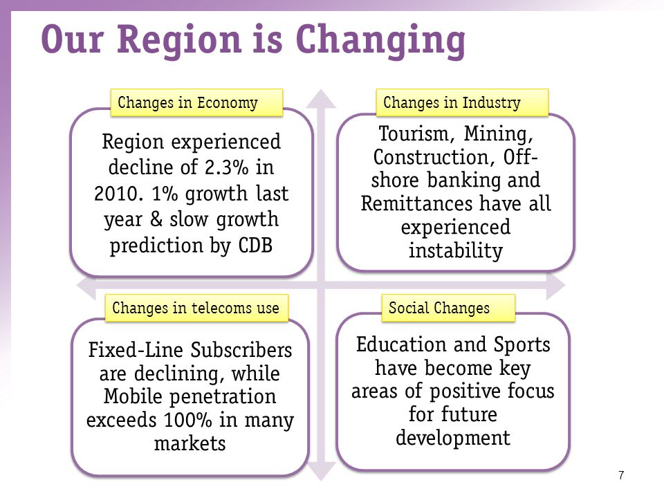 Our Region is Changing 7 Region experienced decline of 2.3% in 2010.