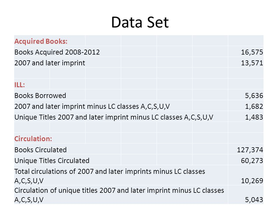 Data Set Acquired Books: Books Acquired 2008-201216,575 2007 and later imprint13,571 ILL: Books Borrowed5,636 2007 and later imprint minus LC classes A,C,S,U,V1,682 Unique Titles 2007 and later imprint minus LC classes A,C,S,U,V1,483 Circulation: Books Circulated127,374 Unique Titles Circulated60,273 Total circulations of 2007 and later imprints minus LC classes A,C,S,U,V10,269 Circulation of unique titles 2007 and later imprint minus LC classes A,C,S,U,V5,043