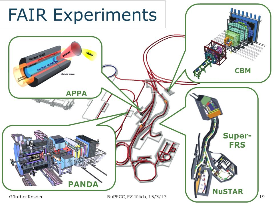 FAIR Experiments Günther RosnerNuPECC, FZ Jülich, 15/3/1319 CBM PANDA NuSTAR Super- FRS APPA