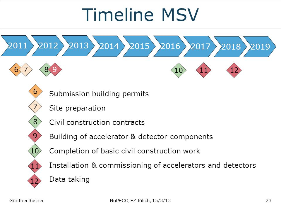 Timeline MSV Günther RosnerNuPECC, FZ Jülich, 15/3/1323 201220112013 201620152014 6 Submission building permits Site preparation Civil construction co