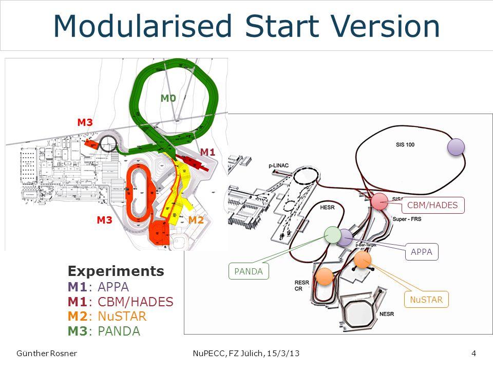 Modularised Start Version Günther RosnerNuPECC, FZ Jülich, 15/3/134 APPA CBM/HADES NuSTAR PANDA Experiments M1: APPA M1: CBM/HADES M2: NuSTAR M3: PANDA M0 M1 M2 M3