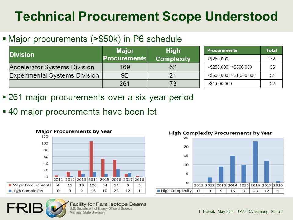 Major procurements (>$50k) in P6 schedule 261 major procurements over a six-year period 40 major procurements have been let Technical Procurement Scope Understood T.