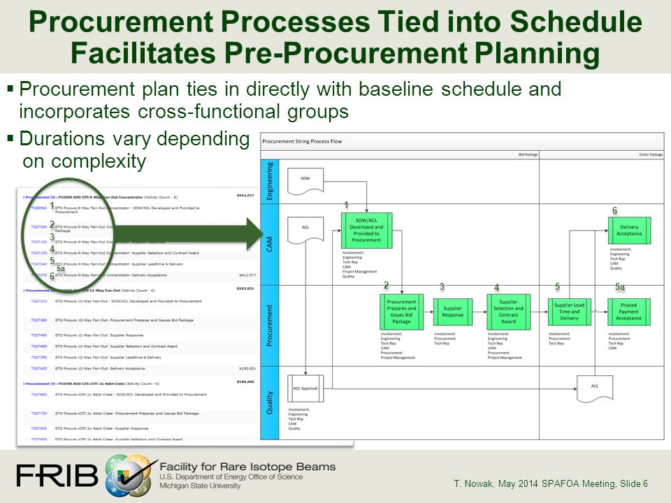 Procurement plan ties in directly with baseline schedule and incorporates cross-functional groups Durations vary depending on complexity Procurement Processes Tied into Schedule Facilitates Pre-Procurement Planning T.