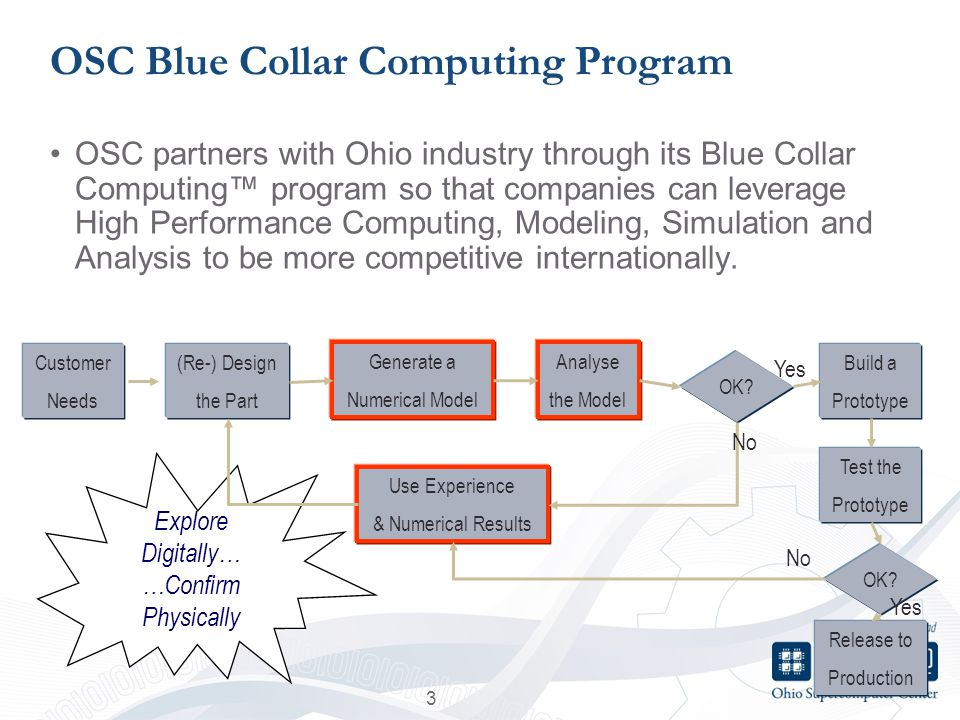 OSC Blue Collar Computing Program OSC partners with Ohio industry through its Blue Collar Computing program so that companies can leverage High Performance Computing, Modeling, Simulation and Analysis to be more competitive internationally.