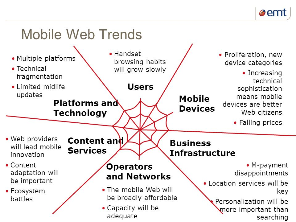 19 kuupäev ja presentatsiooni pealkiri Mobile Web Trends Mobile Devices Platforms and Technology Content and Services Operators and Networks Users Bus
