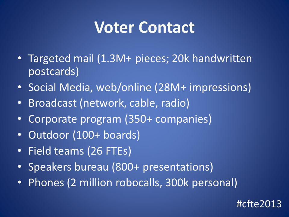 Voter Contact Targeted mail (1.3M+ pieces; 20k handwritten postcards) Social Media, web/online (28M+ impressions) Broadcast (network, cable, radio) Corporate program (350+ companies) Outdoor (100+ boards) Field teams (26 FTEs) Speakers bureau (800+ presentations) Phones (2 million robocalls, 300k personal) #cfte2013