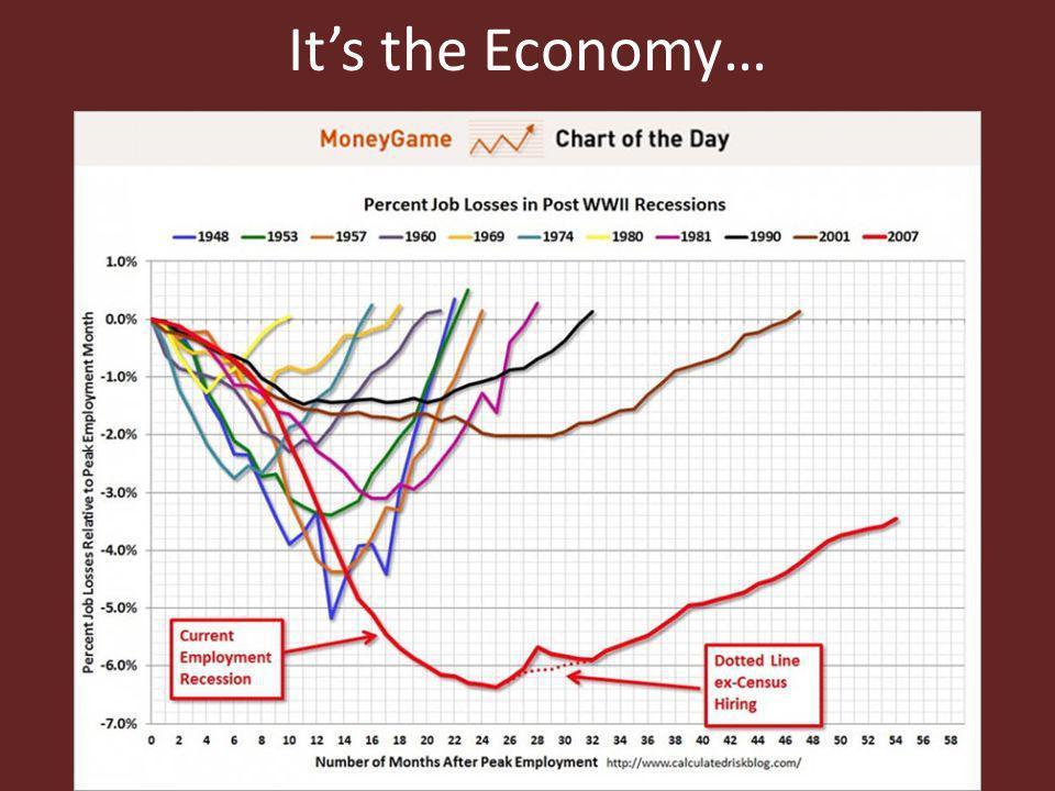 Its the Economy…