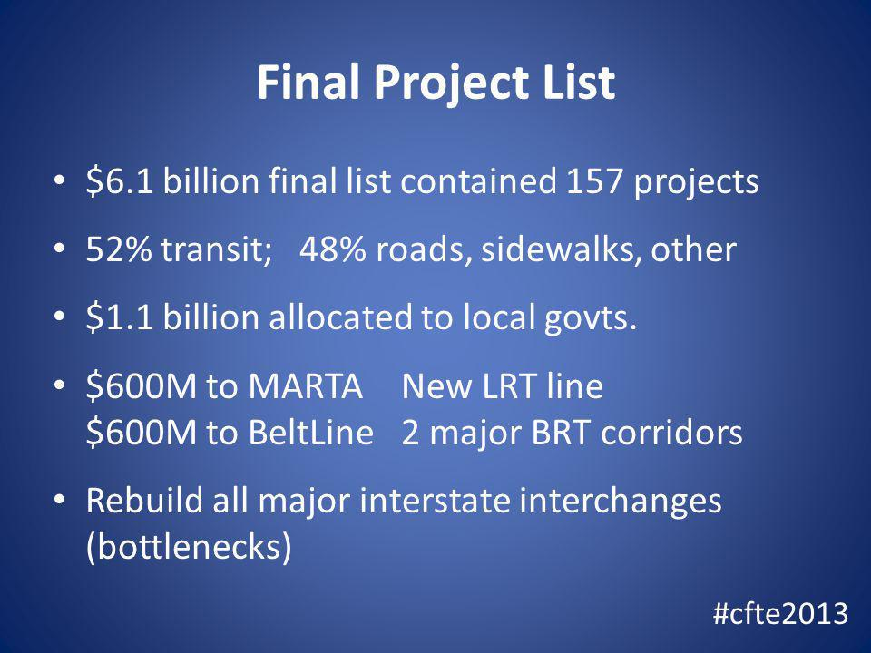 Final Project List $6.1 billion final list contained 157 projects 52% transit; 48% roads, sidewalks, other $1.1 billion allocated to local govts. $600