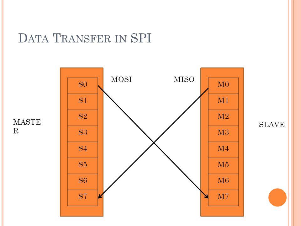 D ATA T RANSFER IN SPI S0 S1 S2 S3 S4 S5 S6 S7 M0 M1 M2 M3 M4 M5 M6 M7 MASTE R SLAVE MOSIMISO