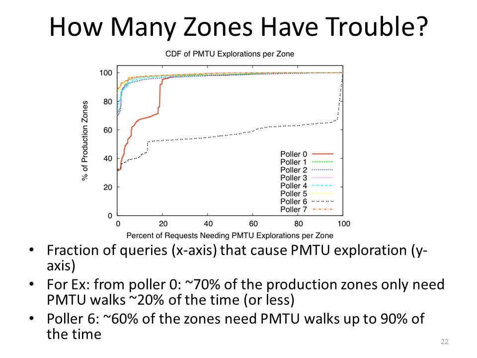 How Many Zones Have Trouble? Fraction of queries (x-axis) that cause PMTU exploration (y- axis) For Ex: from poller 0: ~70% of the production zones on