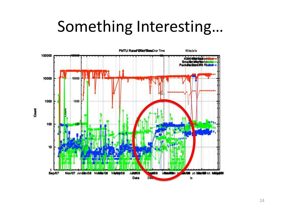 Something Interesting… 24