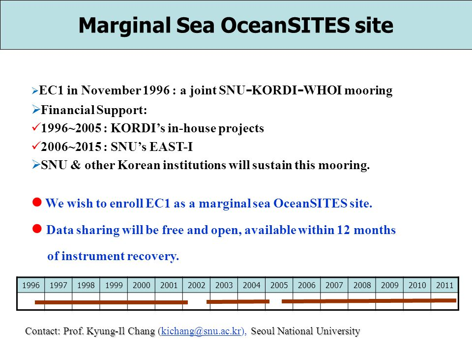 Marginal Sea OceanSITES site EC1 in November 1996 : a joint SNU - KORDI - WHOI mooring Financial Support: 1996~2005 : KORDIs in-house projects 2006~2015 : SNUs EAST-I SNU & other Korean institutions will sustain this mooring.