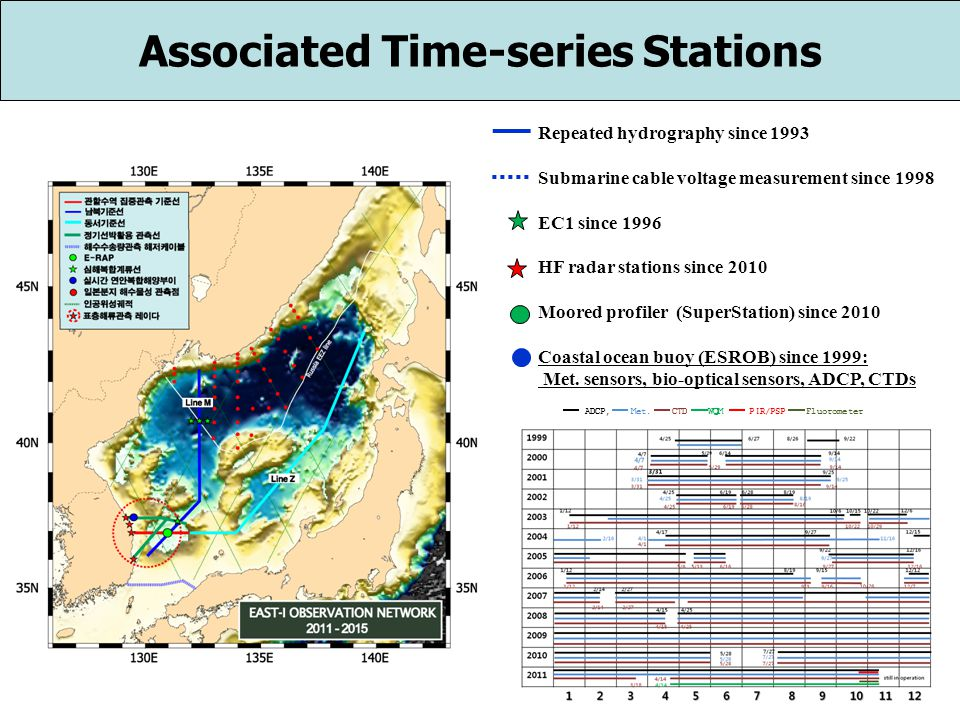 Repeated hydrography since 1993 Submarine cable voltage measurement since 1998 EC1 since 1996 HF radar stations since 2010 Moored profiler (SuperStation) since 2010 Coastal ocean buoy (ESROB) since 1999: Met.