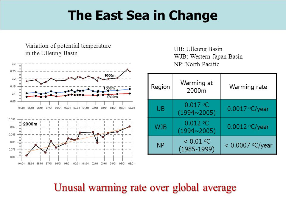 Region Warming at 2000m Warming rate UB 0.017 o C (1994~2005) 0.0017 o C/year WJB 0.012 o C (1994~2005) 0.0012 o C/year NP < 0.01 o C (1985-1999) < 0.0007 o C/year The East Sea in Change Unusal warming rate over global average UB: Ulleung Basin WJB: Western Japan Basin NP: North Pacific Variation of potential temperature in the Ulleung Basin