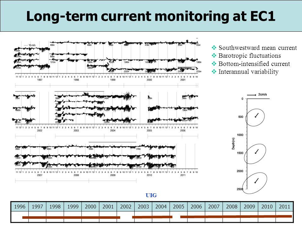 Deep Current Measurement in the UIG 199619971998199920002001200220032004200520062007 Nov.