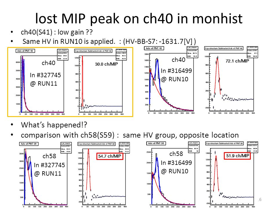 lost MIP peak on ch40 in monhist ch40(S41) : low gain ?? Same HV in RUN10 is applied. : (HV-BB-S7: -1631.7[V] ) 16 In #327745 @ RUN11 Whats happened!?