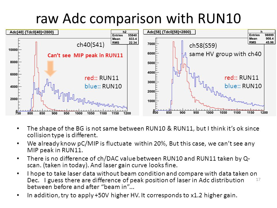 raw Adc comparison with RUN10 The shape of the BG is not same between RUN10 & RUN11, but I think its ok since collision type is different. We already