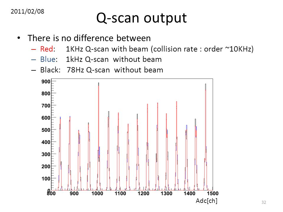 Q-scan output There is no difference between – Red: 1KHz Q-scan with beam (collision rate : order ~10KHz) – Blue: 1kHz Q-scan without beam – Black: 78