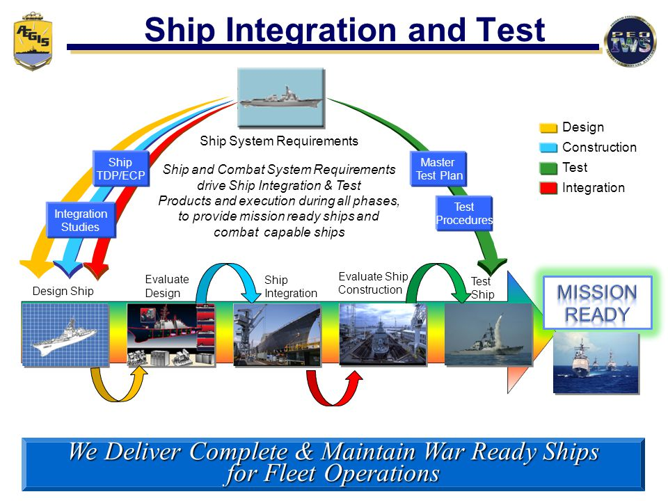 Ship Integration and Test Ship System Requirements Design Ship Evaluate Design Ship Integration Evaluate Ship Construction Test Ship Master Test Plan