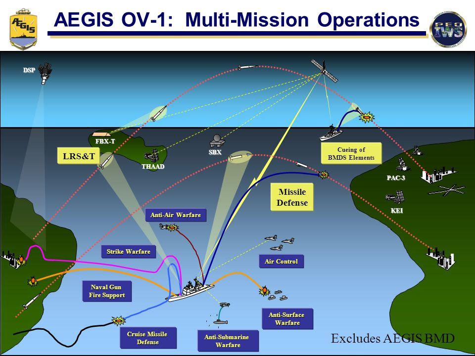Naval Gun Fire Support Cruise Missile Defense Anti-SubmarineWarfare Anti-SurfaceWarfare Air Control Missile Defense KEI THAAD PAC-3 FBX-T SBX Anti-Air