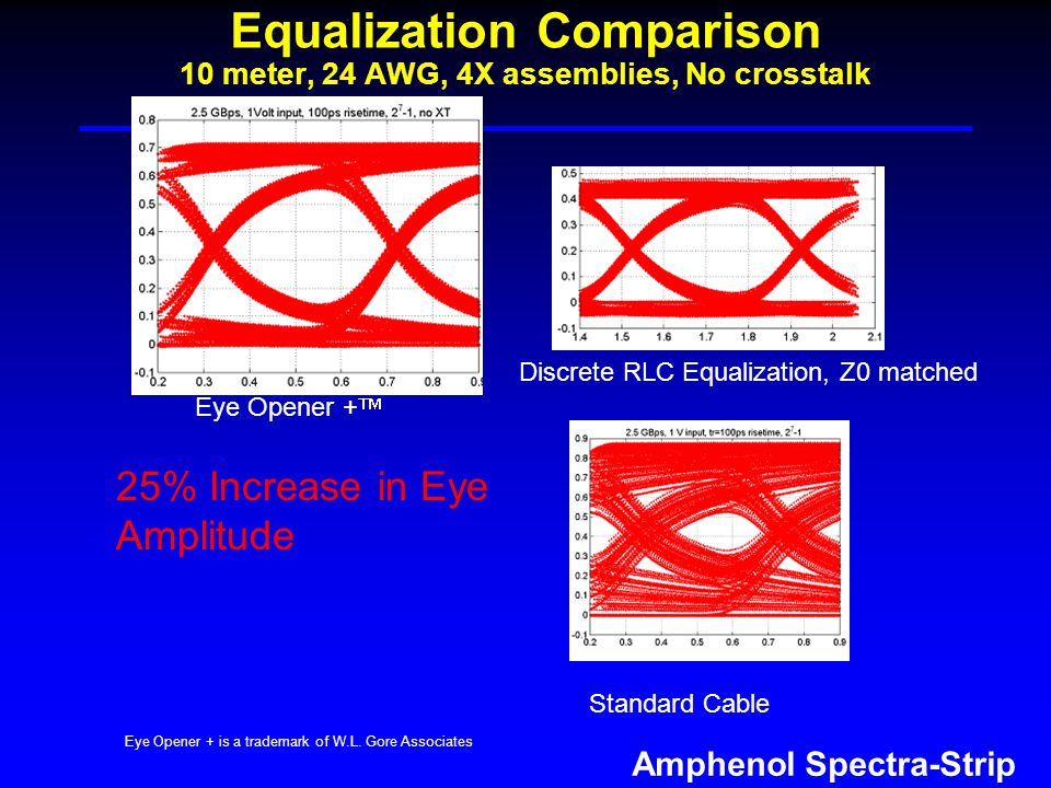 Amphenol Spectra-Strip Equalization Comparison 10 meter, 24 AWG, 4X assemblies, No crosstalk Eye Opener + Standard Cable Discrete RLC Equalization, Z0 matched 25% Increase in Eye Amplitude Eye Opener + is a trademark of W.L.