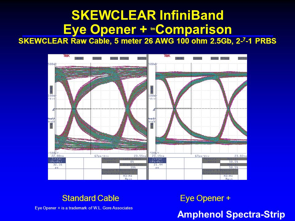 Amphenol Spectra-Strip SKEWCLEAR InfiniBand Eye Opener + tm Comparison SKEWCLEAR Raw Cable, 5 meter 26 AWG 100 ohm 2.5Gb, PRBS Eye Opener + is a trademark of W.L.