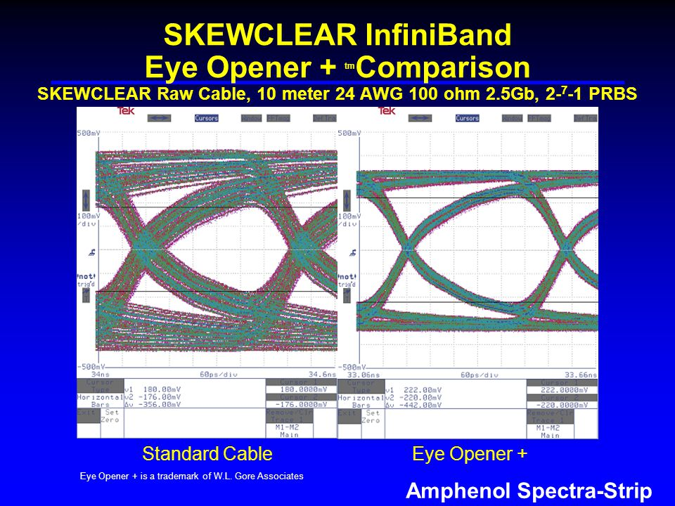 Amphenol Spectra-Strip SKEWCLEAR InfiniBand Eye Opener + tm Comparison SKEWCLEAR Raw Cable, 10 meter 24 AWG 100 ohm 2.5Gb, PRBS Eye Opener + is a trademark of W.L.