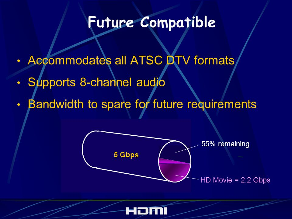 Future Compatible Accommodates all ATSC DTV formats Supports 8-channel audio Bandwidth to spare for future requirements 5 Gbps HD Movie = 2.2 Gbps 55%