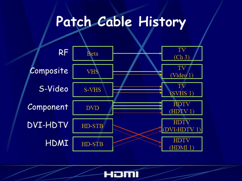 Patch Cable History RF TV (Ch 3) Beta Composite TV (Video 1) VHS S-Video TV (SVHS 1) S-VHS HDMI HD-STB HDTV (HDMI 1) Component DVD HDTV (HDTV 1) DVI-H