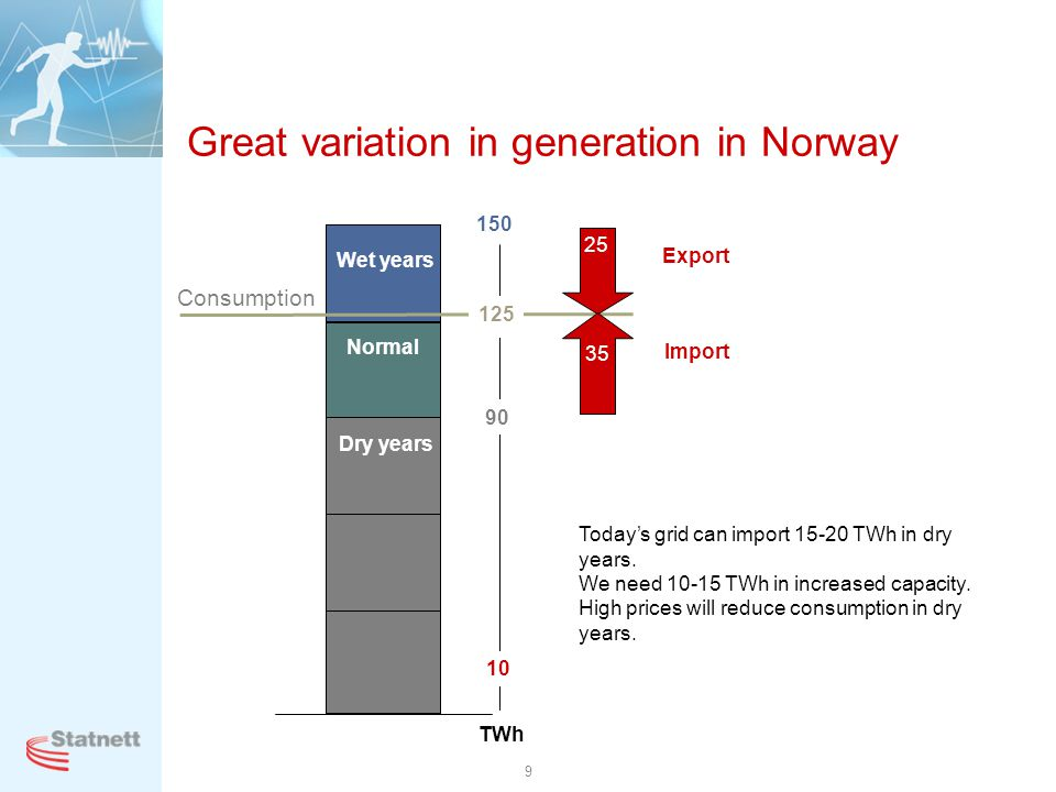 9 Great variation in generation in Norway Normal Wet years Dry years 90 10 TWh 120 150 Import Export Todays grid can import 15-20 TWh in dry years. We