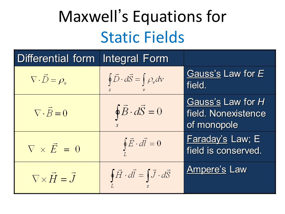 Maxwells Equations for Static Fields Differential form Integral Form Gausss Law for E field. Gausss Law for H field. Nonexistence of monopole Faradays