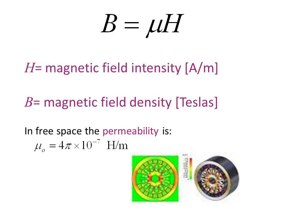Magnetic Field Biot-Savart Law States that:
