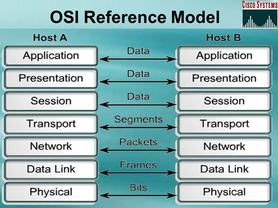 Data Encapsulation means data wrapped with protocol information at each layer of the OSI model.