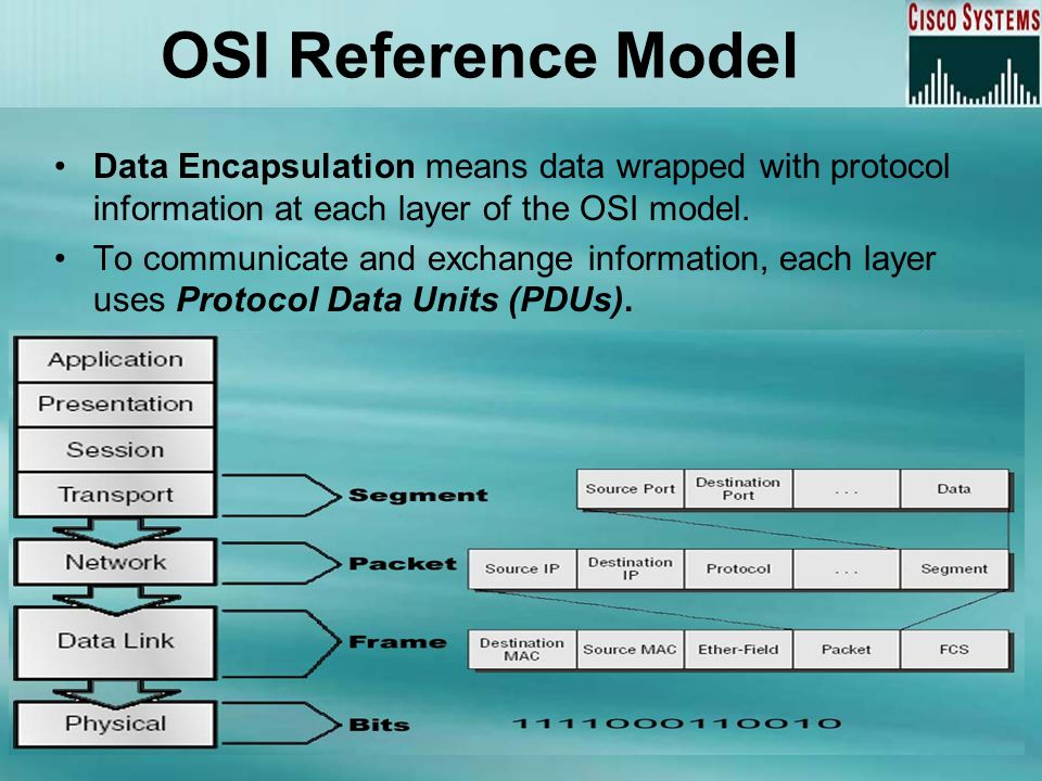 Data Encapsulation means data wrapped with protocol information at each layer of the OSI model. To communicate and exchange information, each layer us