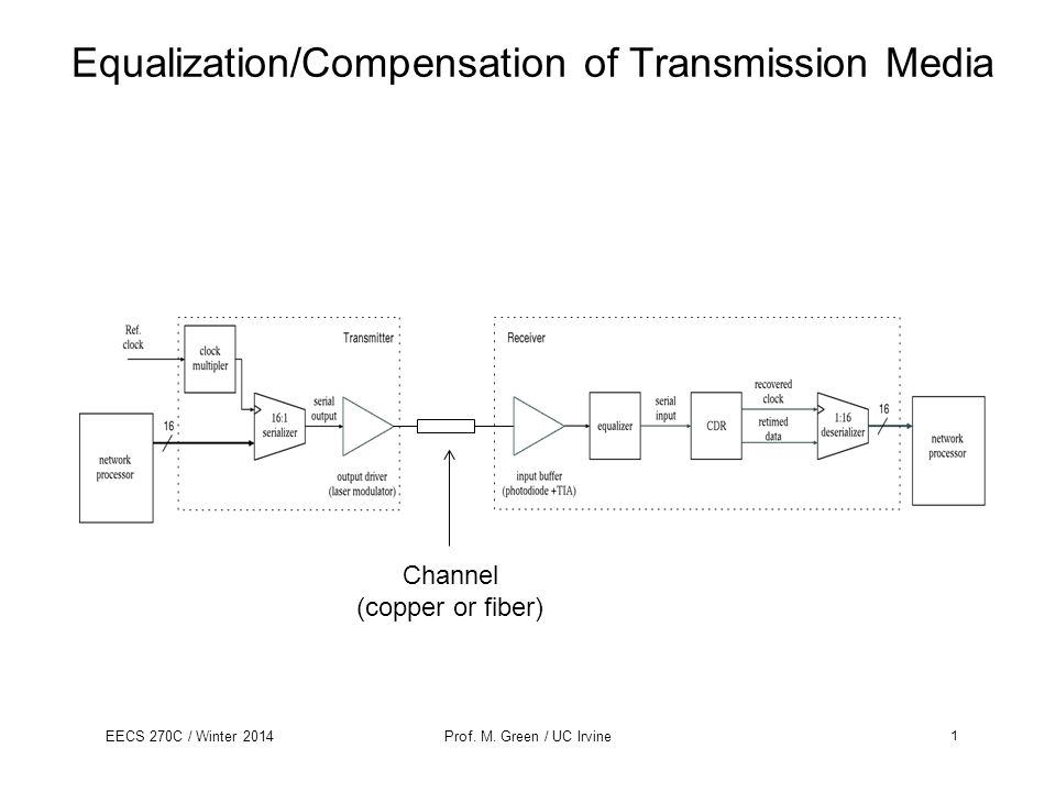 EECS 270C / Winter 2014Prof. M. Green / UC Irvine Equalization/Compensation of Transmission Media Channel (copper or fiber) 1