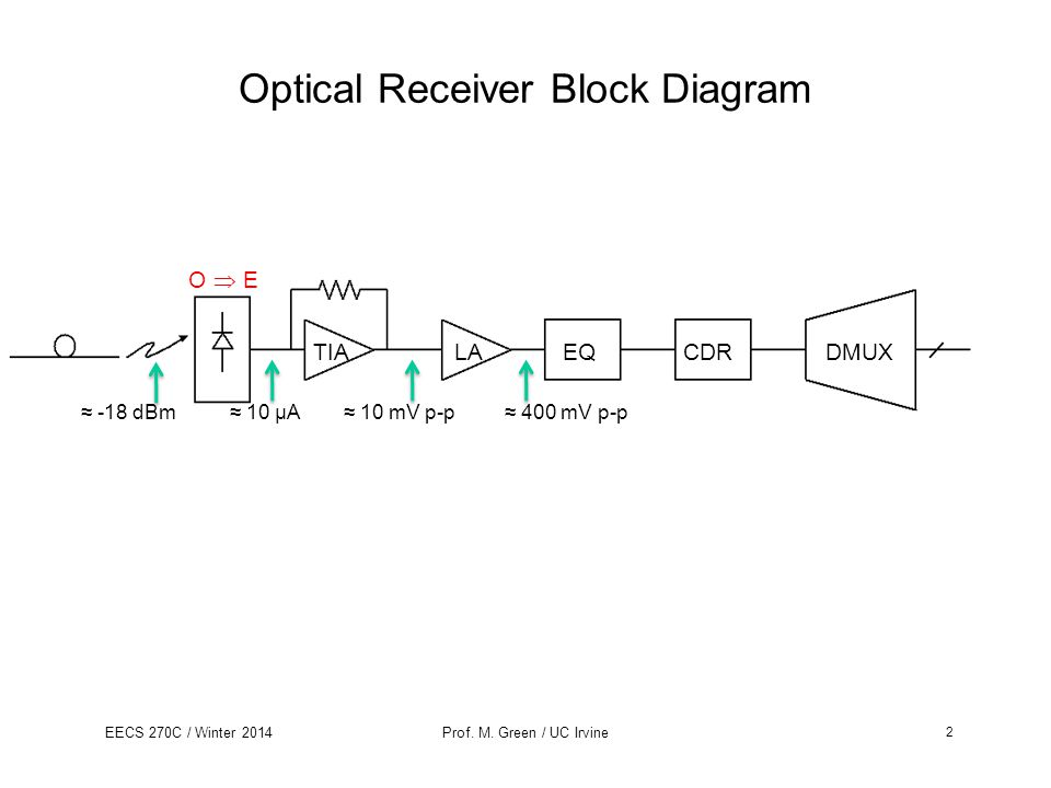 EECS 270C / Winter 2014Prof. M. Green / UC Irvine Optical Receiver Block Diagram O E LACDREQDMUX -18 dBm 10 mV p-p 10 µA 400 mV p-p TIA 2