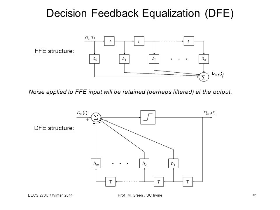 EECS 270C / Winter 2014Prof. M. Green / UC Irvine Decision Feedback Equalization (DFE) T a1a1 TT a0a0 a2a2 anan FFE structure: Noise applied to FFE in