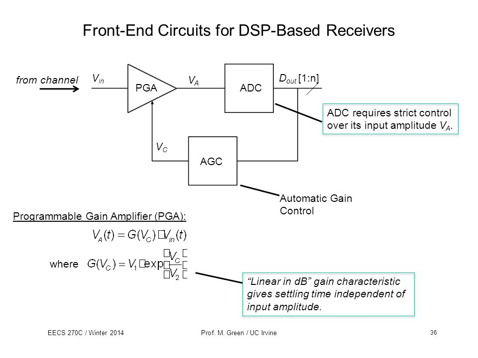 EECS 270C / Winter 2014Prof. M. Green / UC Irvine Front-End Circuits for DSP-Based Receivers from channel Programmable Gain Amplifier (PGA): V in PGAA