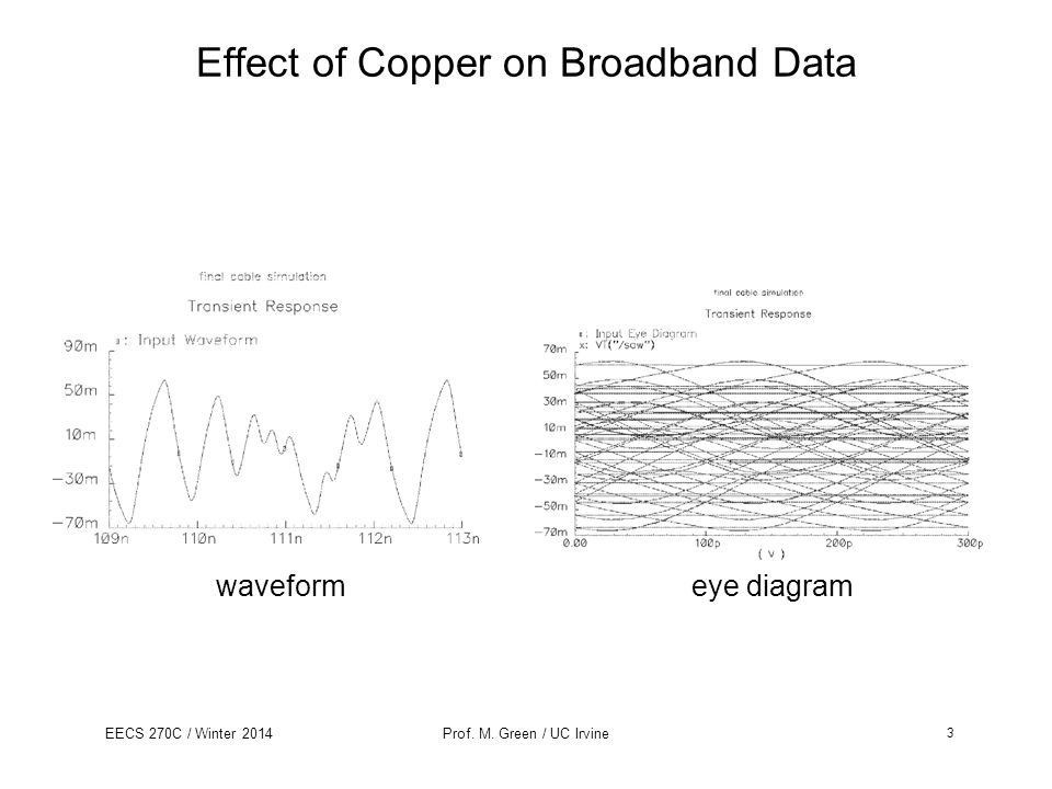 EECS 270C / Winter 2014Prof. M. Green / UC Irvine Effect of Copper on Broadband Data waveformeye diagram 3